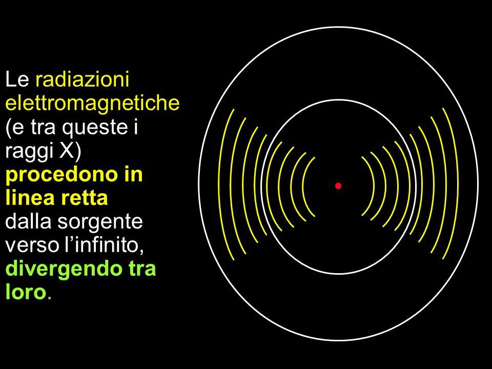 Le radiazioni elettromagnetiche (e tra queste i raggi X) procedono in linea retta dalla sorgente verso linfinito, divergendo tra loro.