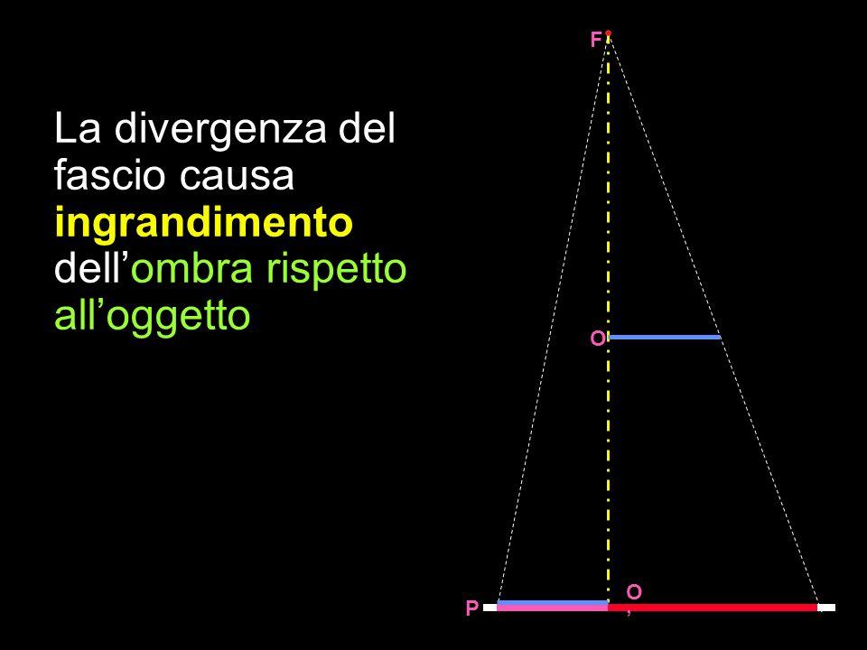 La divergenza del fascio causa ingrandimento dellombra rispetto alloggetto O O F P