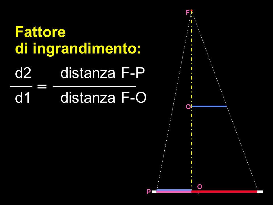 Fattore di ingrandimento: d2distanza F-P d1distanza F-O = O O F P
