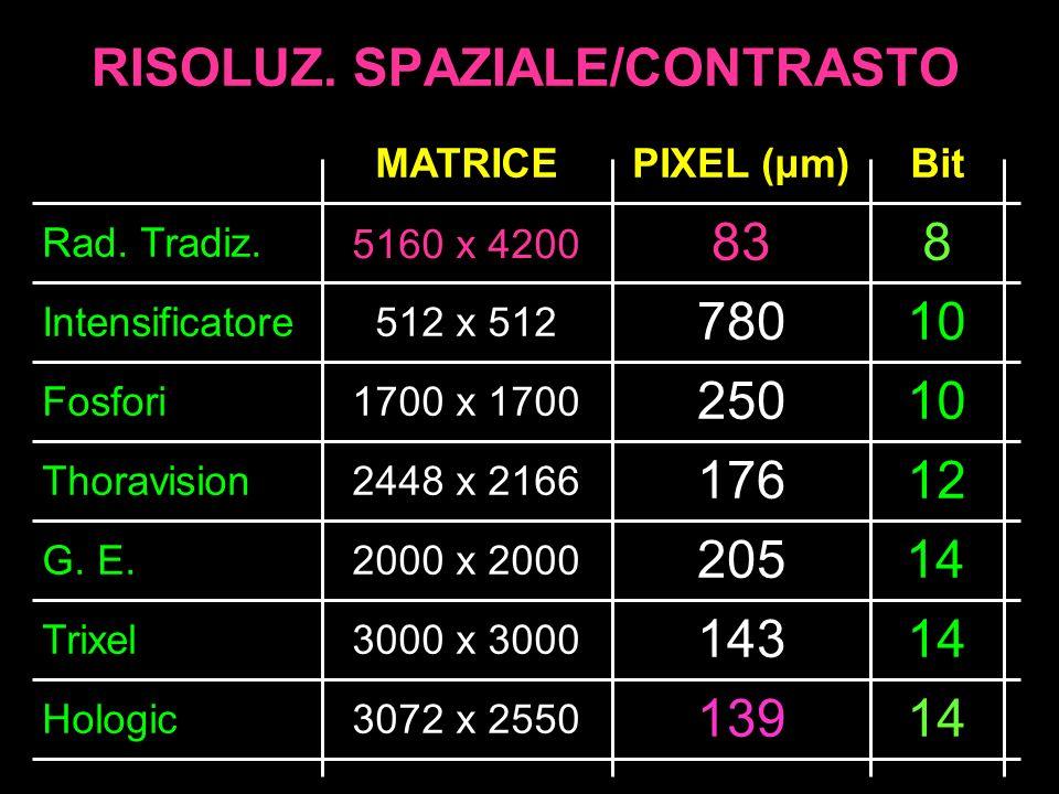 RISOLUZ. SPAZIALE/CONTRASTO Intensificatore Fosfori G. E. Trixel 512 x 512 780 250 205 143 Rad. Tradiz. Hologic 139 1700 x 1700 2000 x 2000 3000 x 300