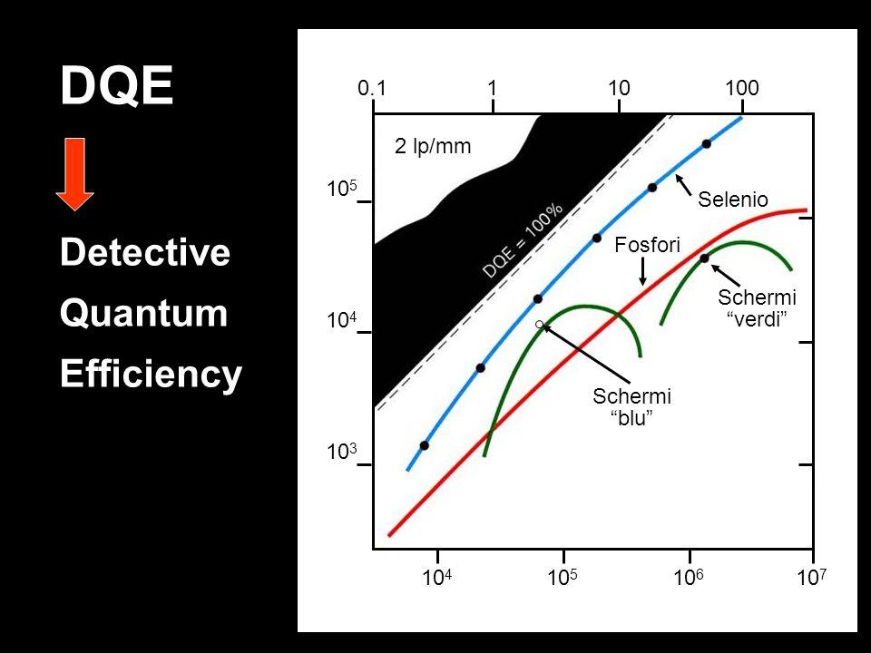 DQE Detective Quantum Efficiency 2 lp/mm Schermi blu 10 5 10 4 10 3 Fosfori Schermi verdi Selenio 10 4 10 5 10 6 10 7 0.1 1 10 100