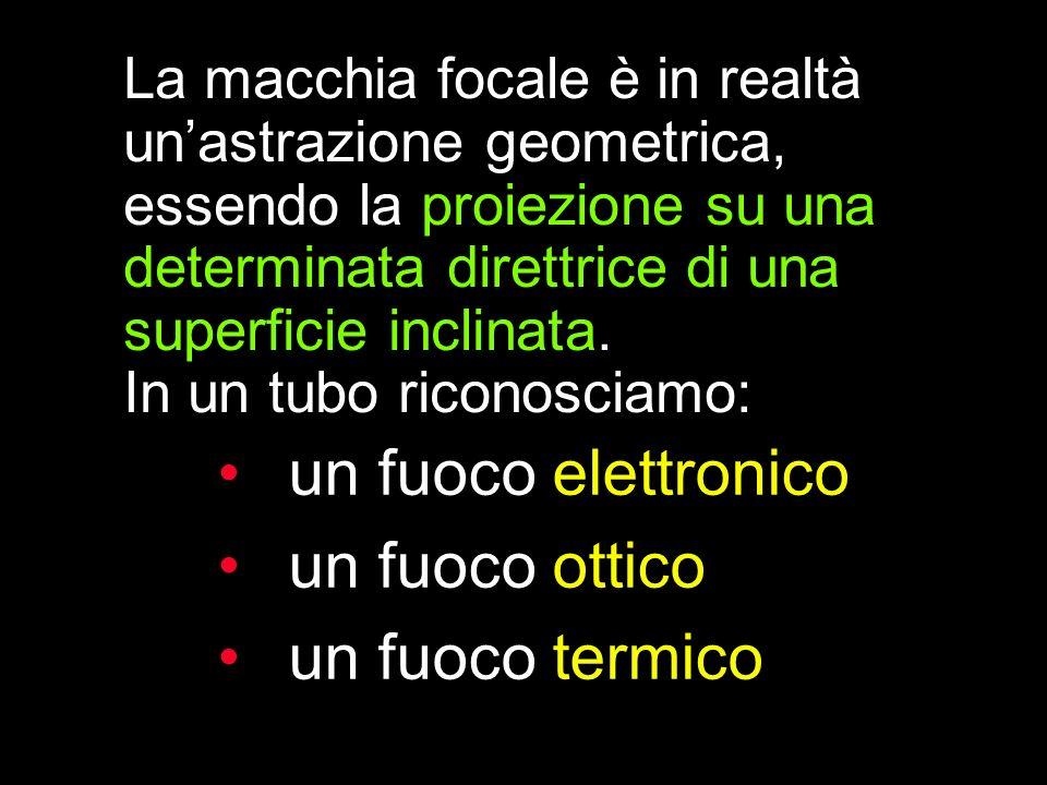 un fuoco elettronico un fuoco ottico un fuoco termico La macchia focale è in realtà unastrazione geometrica, essendo la proiezione su una determinata