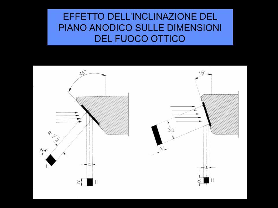 EFFETTO DELLINCLINAZIONE DEL PIANO ANODICO SULLE DIMENSIONI DEL FUOCO OTTICO