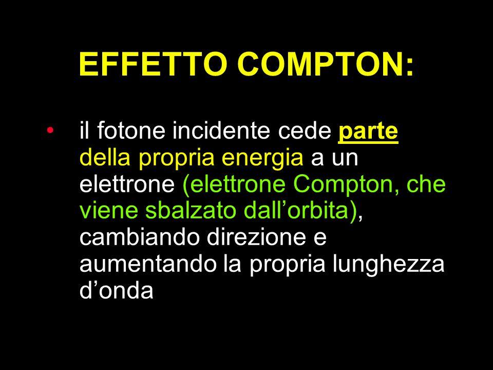 il fotone incidente cede parte della propria energia a un elettrone (elettrone Compton, che viene sbalzato dallorbita), cambiando direzione e aumentan