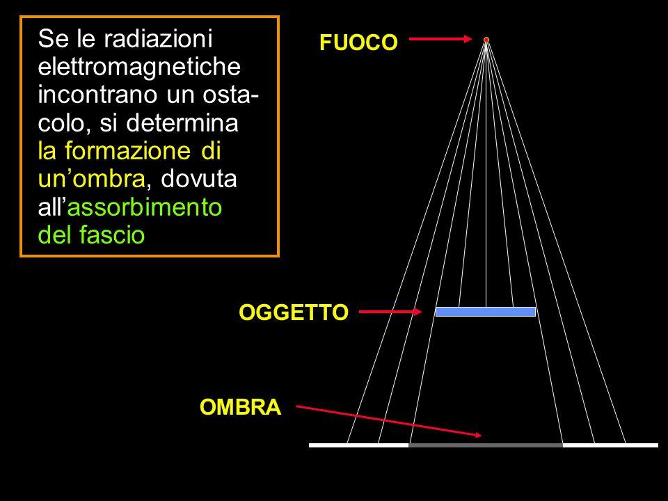 FUOCO OGGETTO OMBRA Se le radiazioni elettromagnetiche incontrano un osta- colo, si determina la formazione di unombra, dovuta allassorbimento del fas