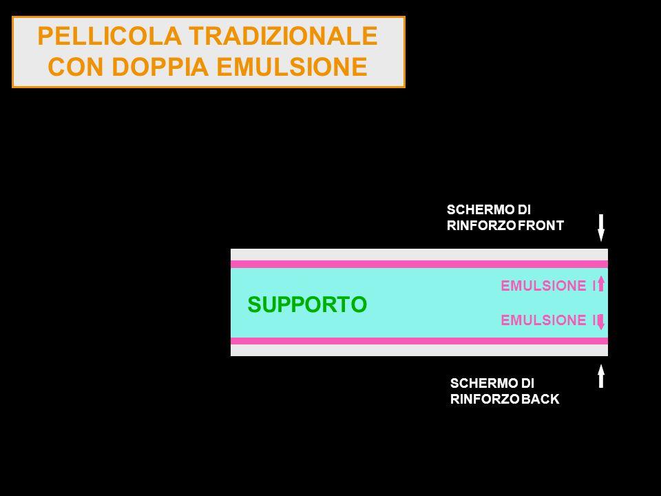 PELLICOLA TRADIZIONALE CON DOPPIA EMULSIONE SUPPORTO EMULSIONE II EMULSIONE I SCHERMO DI RINFORZO FRONT SCHERMO DI RINFORZO BACK