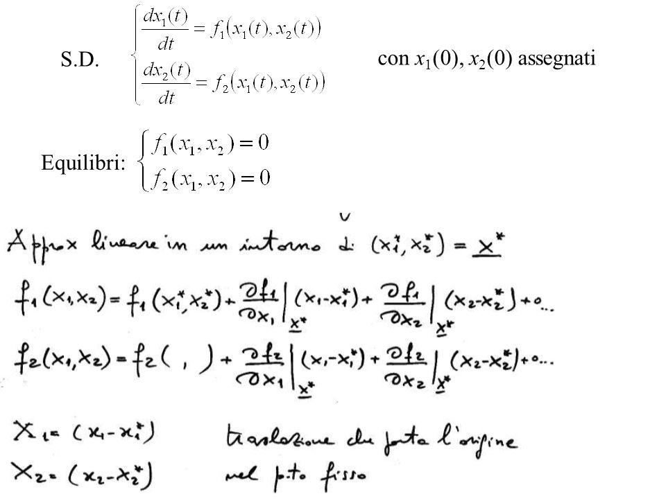 con x 1 (0), x 2 (0) assegnati Equilibri: S.D.