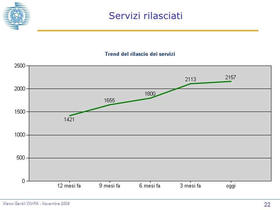 22 Marco Gentili CNIPA - Novembre 2006 Servizi rilasciati