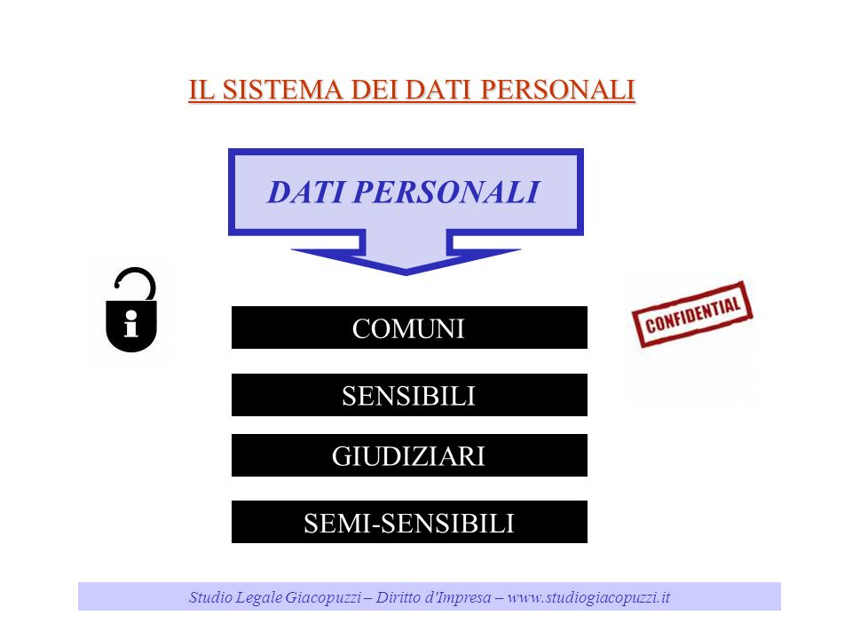 Studio Legale Giacopuzzi – Diritto d'Impresa – www.studiogiacopuzzi.it IL SISTEMA DEI DATI PERSONALI DATI PERSONALI COMUNI SENSIBILI GIUDIZIARI SEMI-S