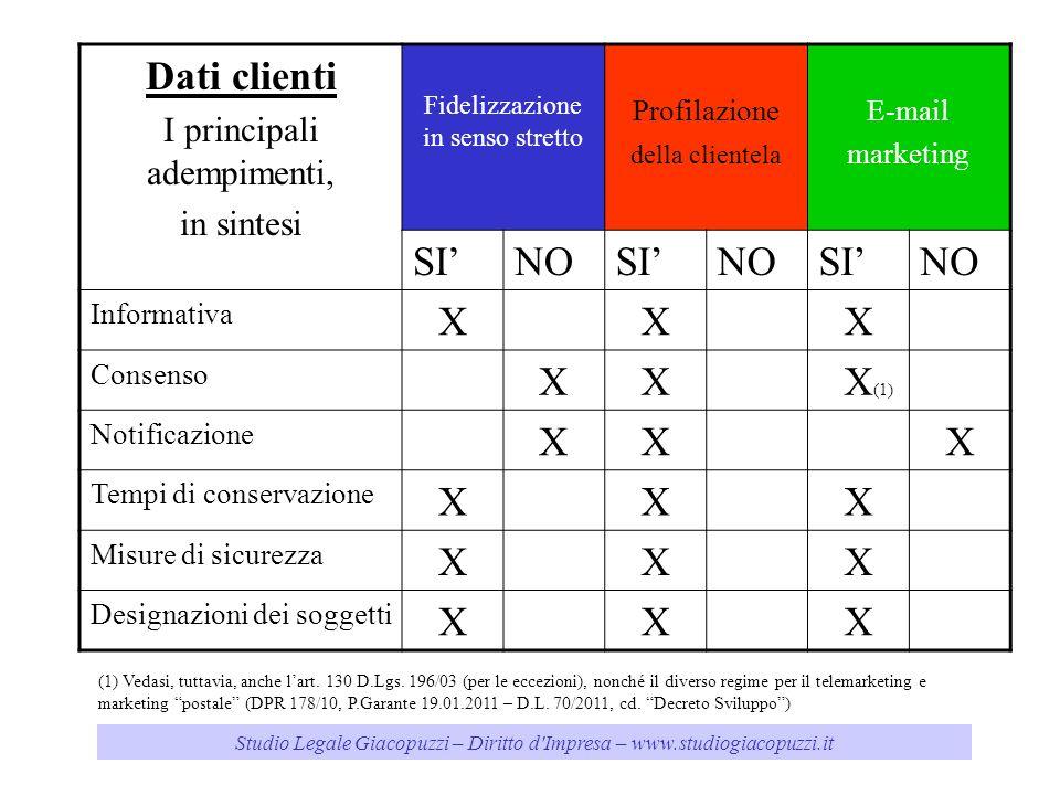 Studio Legale Giacopuzzi – Diritto d'Impresa – www.studiogiacopuzzi.it Dati clienti I principali adempimenti, in sintesi Fidelizzazione in senso stret
