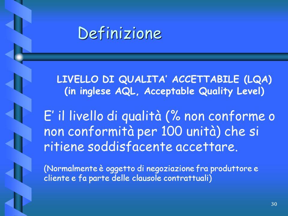 30 Definizione LIVELLO DI QUALITA ACCETTABILE (LQA) (in inglese AQL, Acceptable Quality Level) E il livello di qualità (% non conforme o non conformit
