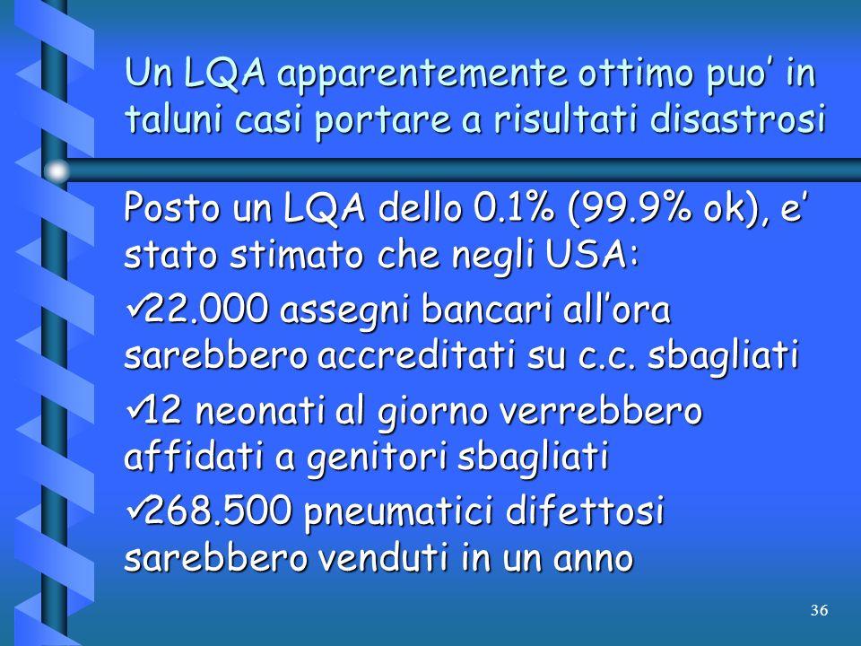 36 Un LQA apparentemente ottimo puo in taluni casi portare a risultati disastrosi Posto un LQA dello 0.1% (99.9% ok), e stato stimato che negli USA: 2