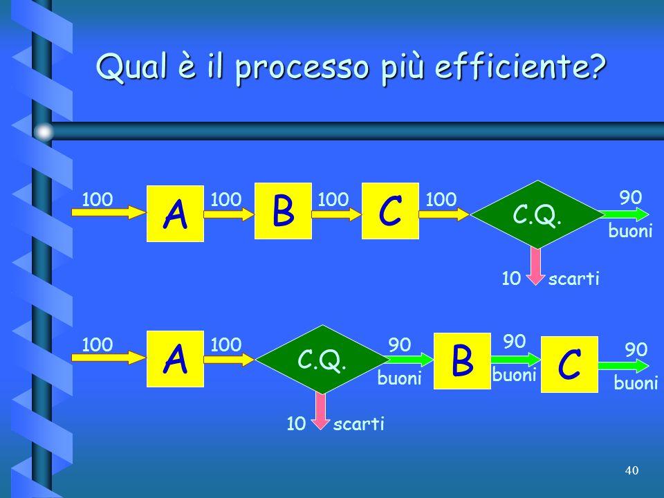 40 Qual è il processo più efficiente? 90 buoni A CB 100 C.Q. 10 scarti 90 buoni A 100 C B C.Q. 10 scarti 90 buoni 90 buoni