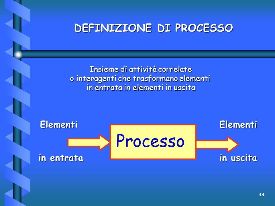 44 Insieme di attività correlate o interagenti che trasformano elementi in entrata in elementi in uscita DEFINIZIONE DI PROCESSO Processo Elementi in