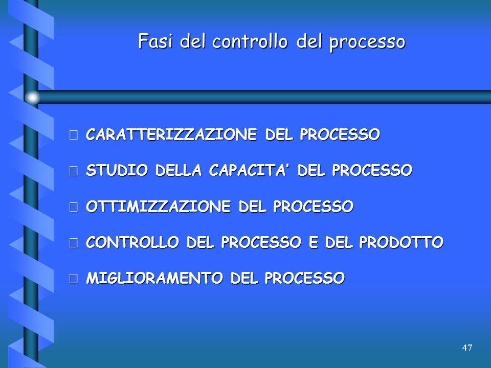 47 Fasi del controllo del processo  CARATTERIZZAZIONE DEL PROCESSO  STUDIO DELLA CAPACITA DEL PROCESSO  OTTIMIZZAZIONE DEL PROCESSO  CONTROLLO DEL