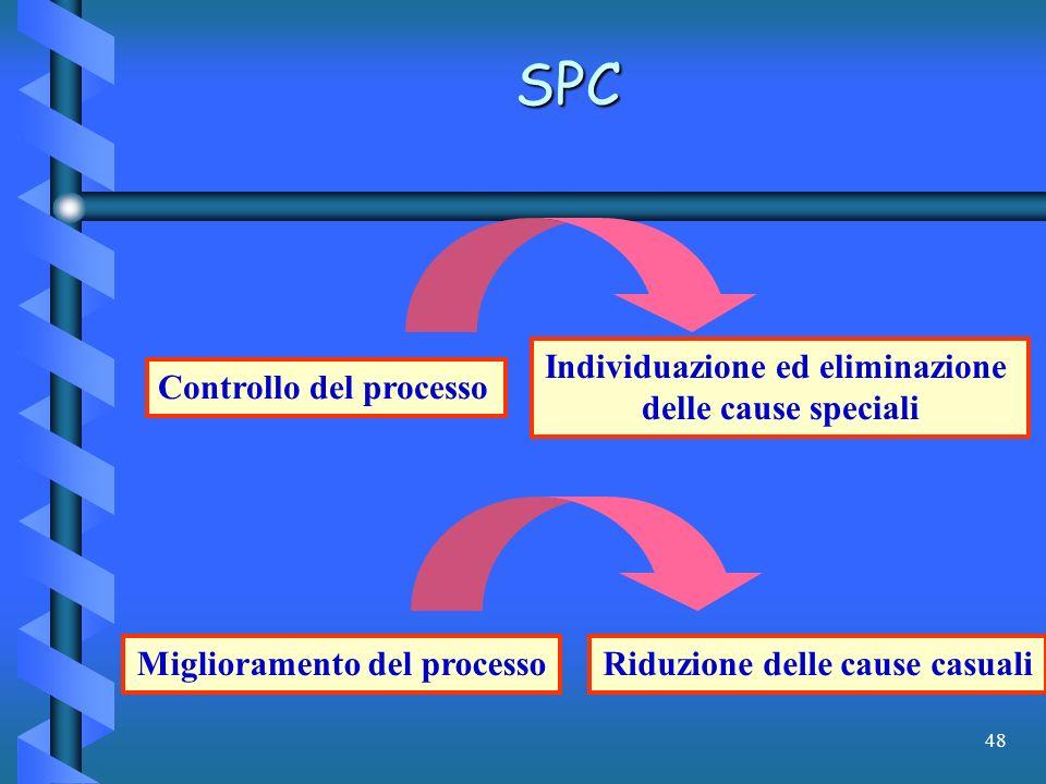 48 Controllo del processo Individuazione ed eliminazione delle cause speciali Miglioramento del processoRiduzione delle cause casuali SPC