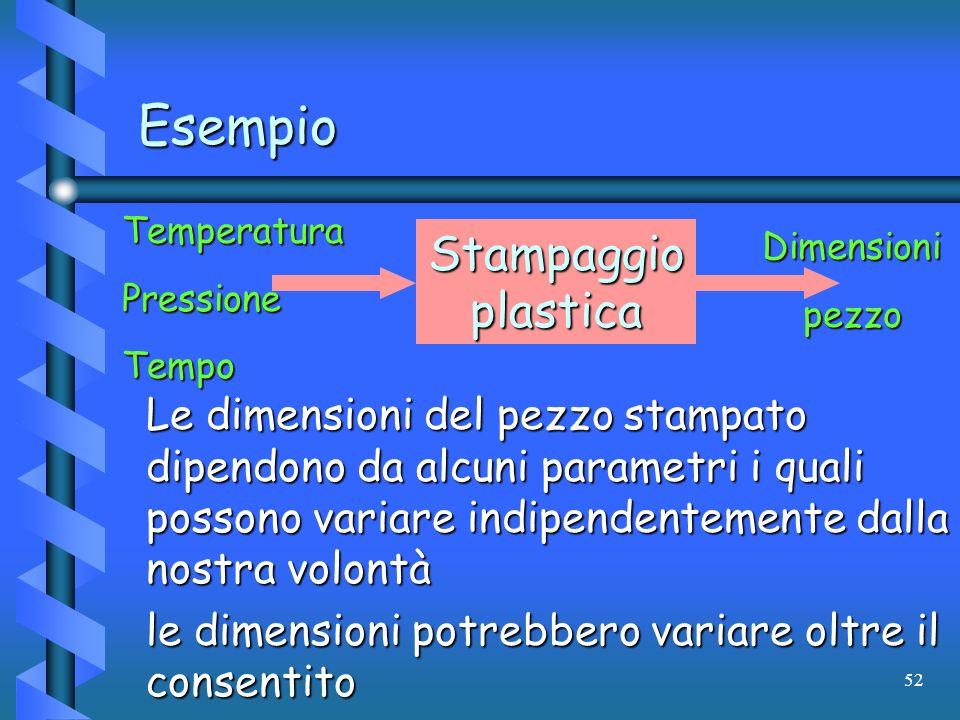52 Esempio Stampaggio plastica TemperaturaPressioneTempoDimensionipezzo Le dimensioni del pezzo stampato dipendono da alcuni parametri i quali possono