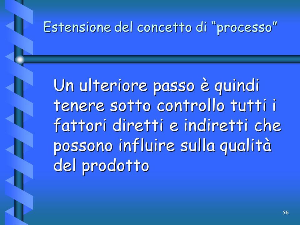 56 Estensione del concetto di processo Un ulteriore passo è quindi tenere sotto controllo tutti i fattori diretti e indiretti che possono influire sul