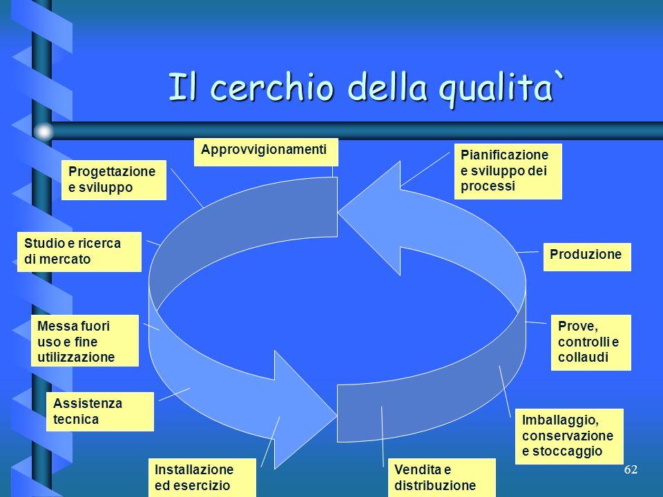 62 Produzione Il cerchio della qualita` Studio e ricerca di mercato Progettazione e sviluppo Approvvigionamenti Pianificazione e sviluppo dei processi