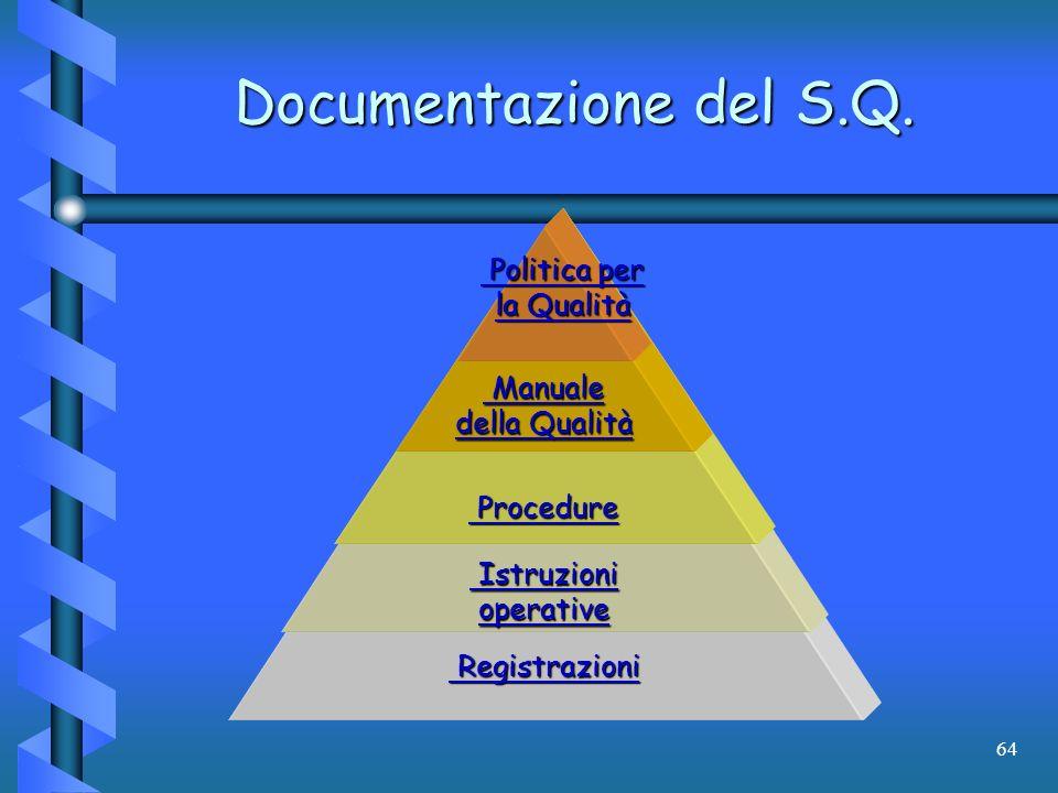 64 Documentazione del S.Q. Politica per la Qualità Politica per la Qualità Manuale della Qualità Manuale della Qualità Procedure Procedure Registrazio