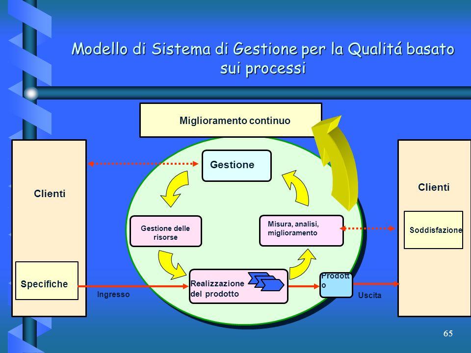 65 Modello di Sistema di Gestione per la Qualitá basato sui processi Miglioramento continuo Gestione Gestione delle risorse Misura, analisi, miglioram
