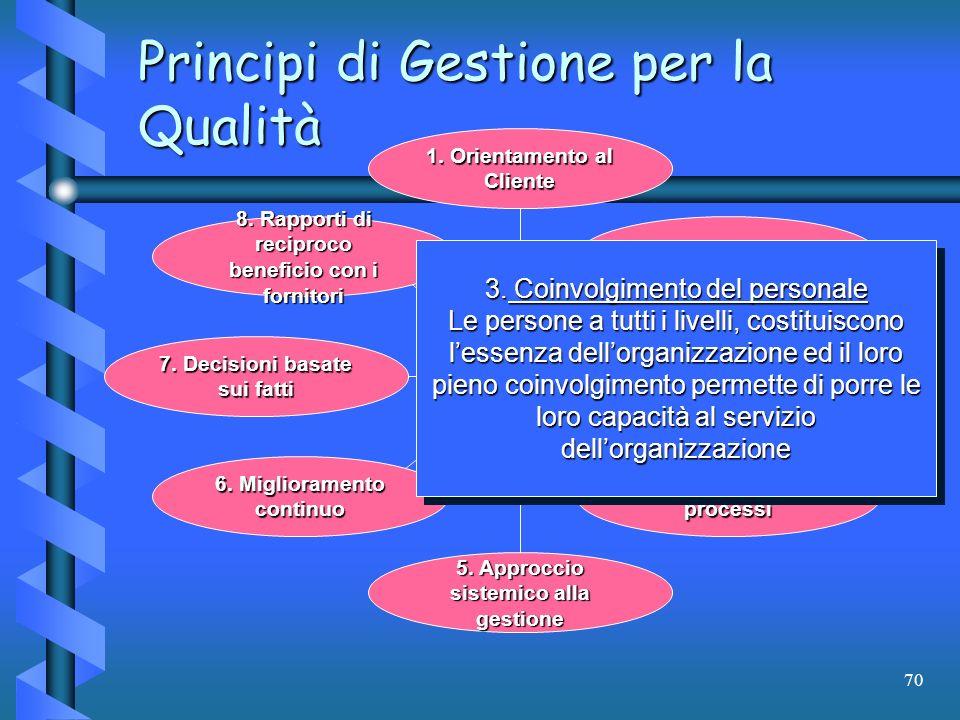 70 1. Orientamento al Cliente 2. Leadership 3. Coinvolgimento del personale 4. Approccio per processi 5. Approccio sistemico alla gestione 6. Migliora