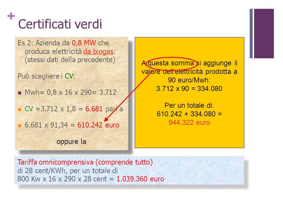 + Certificati verdi Tariffa omnicomprensiva (comprende tutto) di 28 cent/KWh, per un totale di 800 Kw x 16 x 290 x 28 cent = 1.039.360 euro Tariffa om