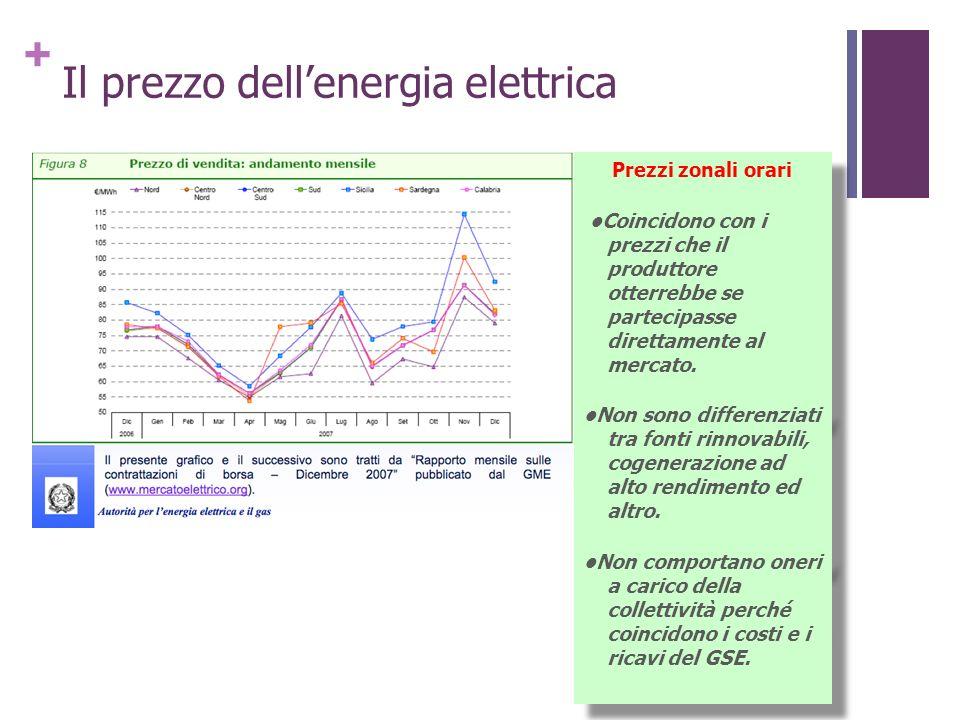 + Il prezzo dellenergia elettrica