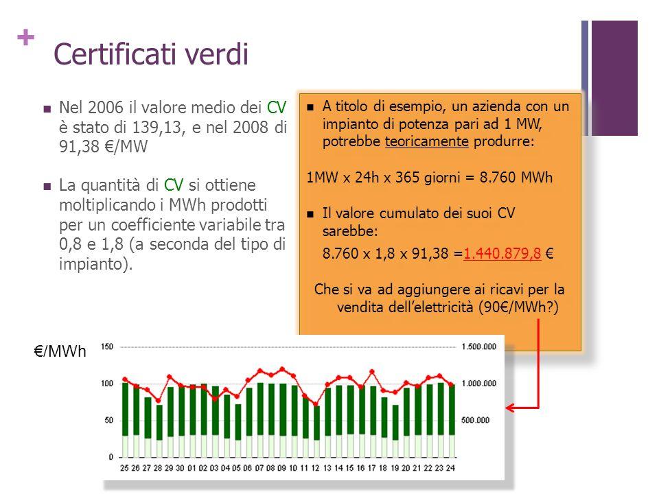 + Nel 2006 il valore medio dei CV è stato di 139,13, e nel 2008 di 91,38 /MW La quantità di CV si ottiene moltiplicando i MWh prodotti per un coeffici