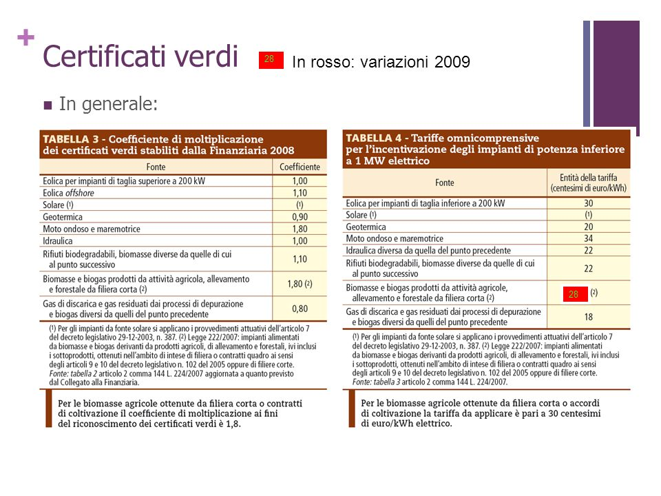 + Certificati verdi In generale: 28 In rosso: variazioni 2009