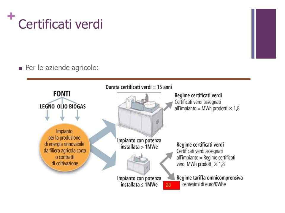 + Certificati verdi Per le aziende agricole: 28