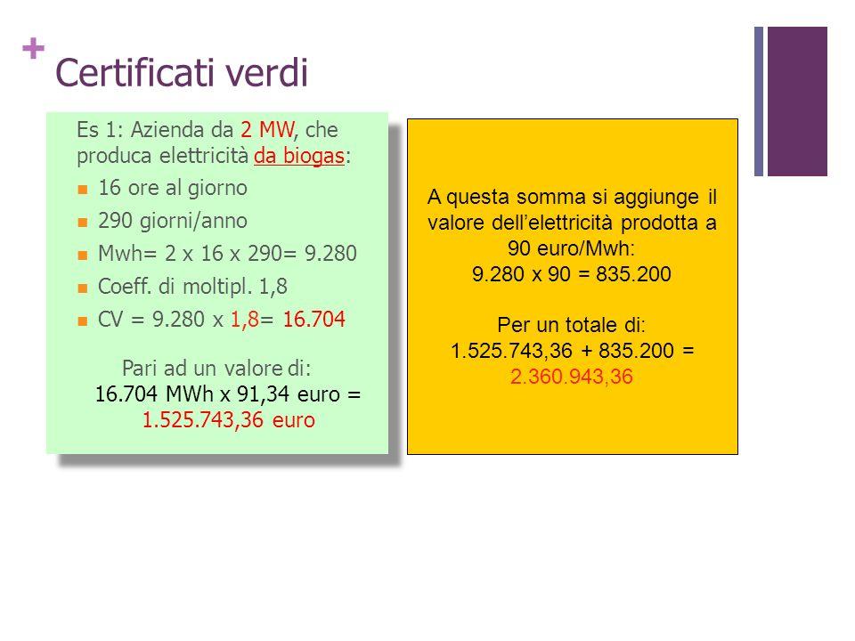 + Certificati verdi Tariffa omnicomprensiva (comprende tutto) di 28 cent/KWh, per un totale di 800 Kw x 16 x 290 x 28 cent = 1.039.360 euro Tariffa omnicomprensiva (comprende tutto) di 28 cent/KWh, per un totale di 800 Kw x 16 x 290 x 28 cent = 1.039.360 euro A questa somma si aggiunge il valore dellelettricità prodotta a 90 euro/Mwh: 3.712 x 90 = 334.080 Per un totale di: 610.242 + 334.080 = 944.322 euro