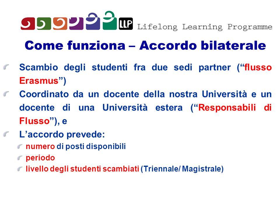 1) Bando in Febbraio 2011 Domanda (scadenza inizio Marzo) e graduatoria 2° Bando: Domanda (Aprile) e graduatoria Ulteriori informazioni: http://www.unipd.it/programmi/erasmus/erasmus.html http://www.unipd.it/programmi/erasmus/erasmus.html Riunione per i vincitori di una borsa Erasmus 2)Learning agreement prima di partire: Controllare la offerta didattica (siti web) riconoscimento esami che si prevede di sostenere 1 CFU = 1 ECTS 3) Domanda per liscrizione alla università ospitante Application Form Certificato di lingua (controllare prima), piano di studio Accomodation form Come funziona