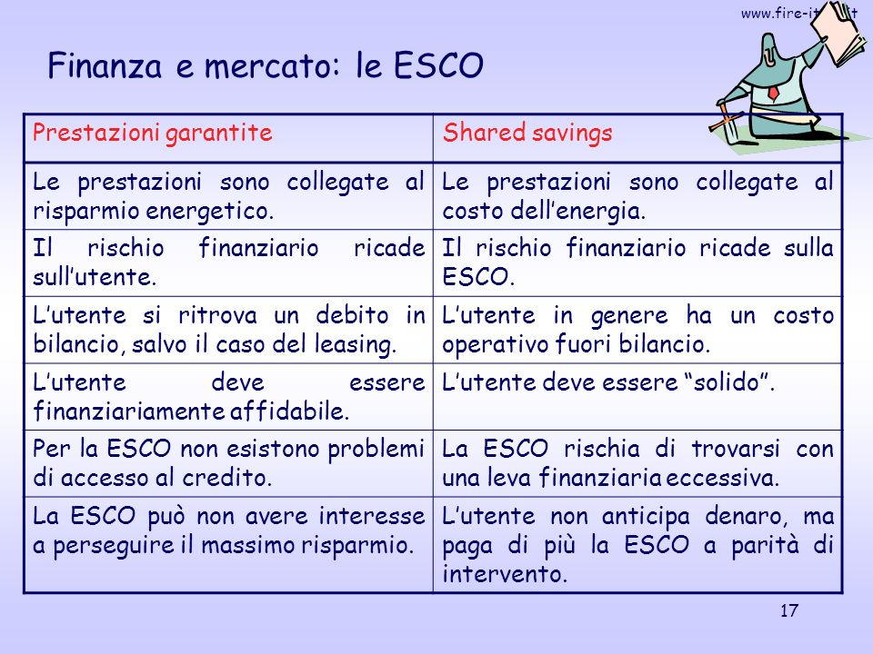 www.fire-italia.it 17 Finanza e mercato: le ESCO Prestazioni garantiteShared savings Le prestazioni sono collegate al risparmio energetico.