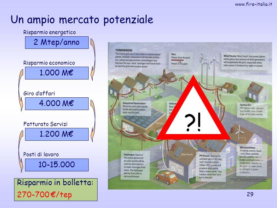 www.fire-italia.it 29 Un ampio mercato potenziale Risparmio in bolletta: 270-700 /tep 2 Mtep/anno 1.000 M 4.000 M 1.200 M 10-15.000 Risparmio energetico Risparmio economico Giro daffari Fatturato Servizi Posti di lavoro !