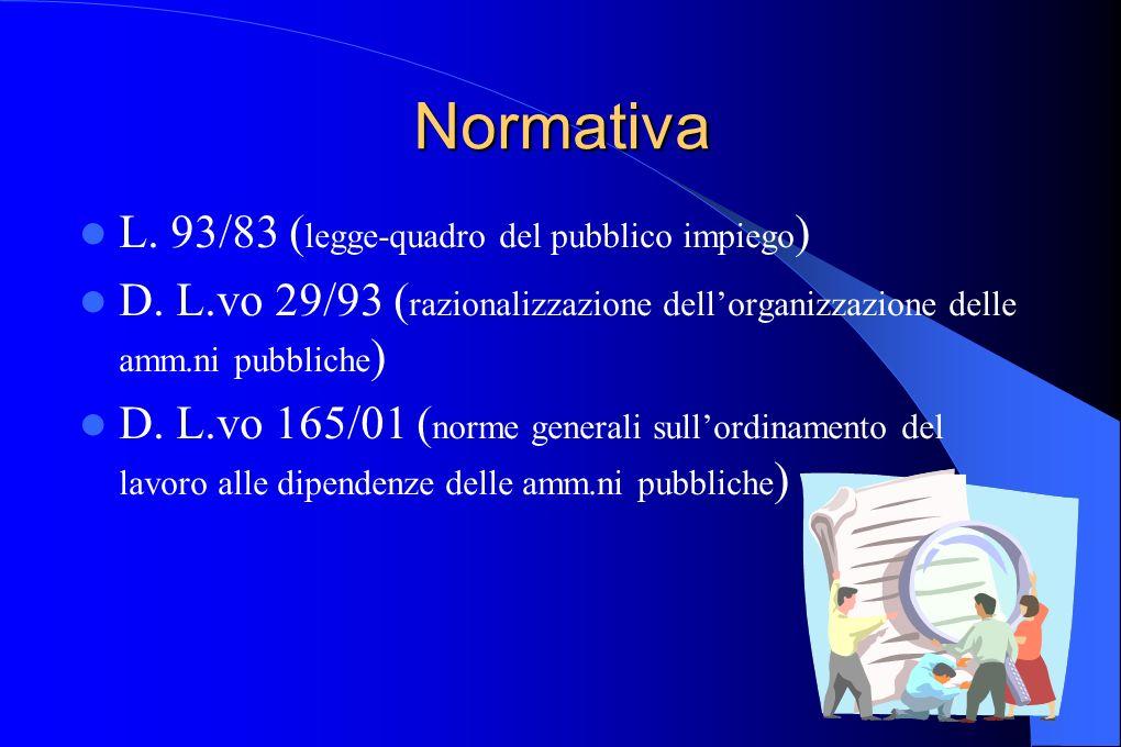 Normativa L. 93/83 ( legge-quadro del pubblico impiego ) D. L.vo 29/93 ( razionalizzazione dellorganizzazione delle amm.ni pubbliche ) D. L.vo 165/01