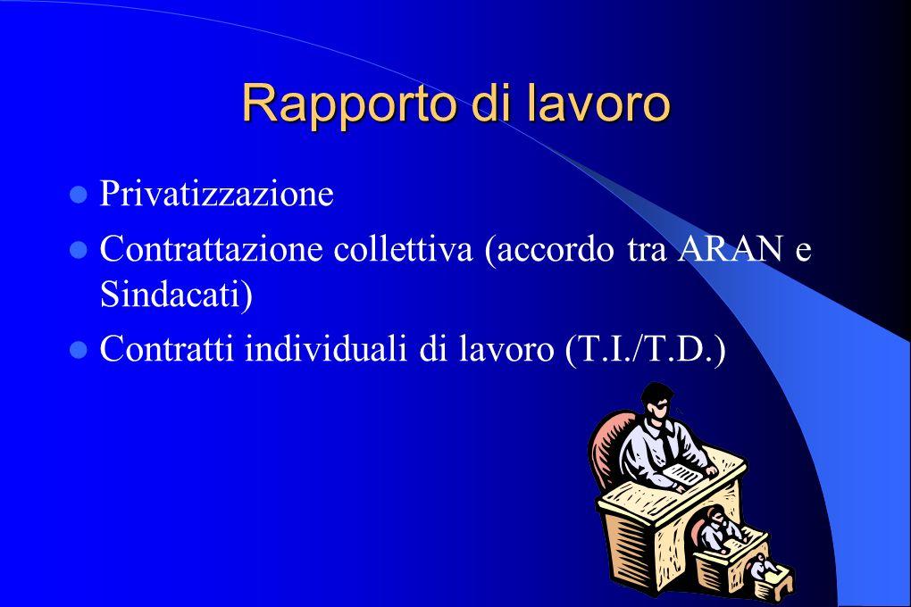 Rapporto di lavoro Privatizzazione Contrattazione collettiva (accordo tra ARAN e Sindacati) Contratti individuali di lavoro (T.I./T.D.)