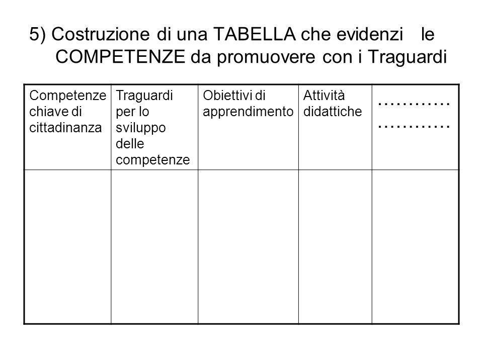 5) Costruzione di una TABELLA che evidenzi le COMPETENZE da promuovere con i Traguardi Competenze chiave di cittadinanza Traguardi per lo sviluppo del