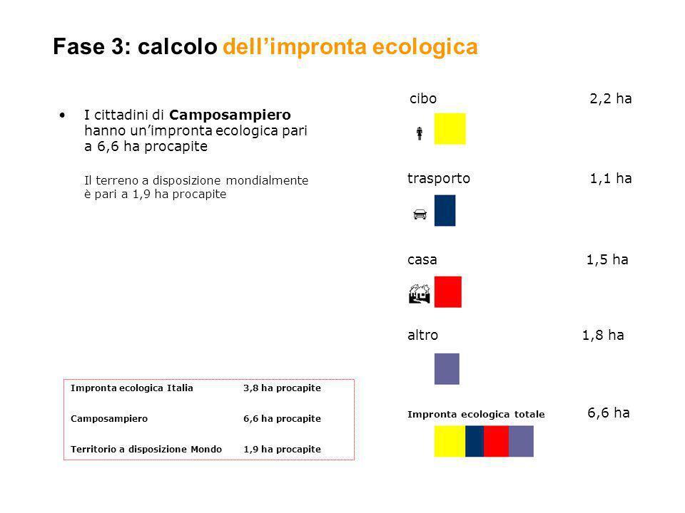 I cittadini di Camposampiero hanno unimpronta ecologica pari a 6,6 ha procapite Il terreno a disposizione mondialmente è pari a 1,9 ha procapite cibo