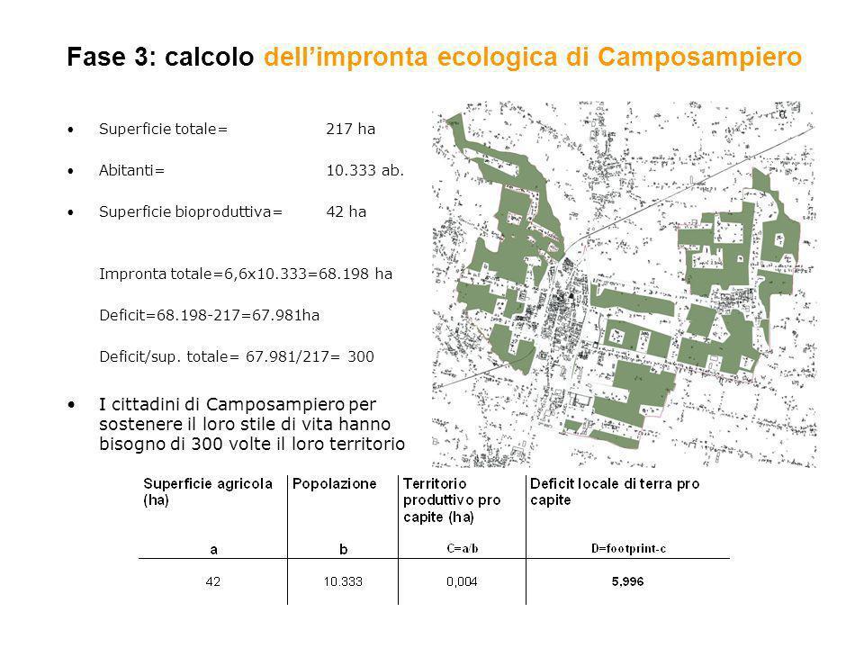 Fase 3: calcolo dellimpronta ecologica di Camposampiero Superficie totale= 217 ha Abitanti= 10.333 ab. Superficie bioproduttiva=42 ha Impronta totale=
