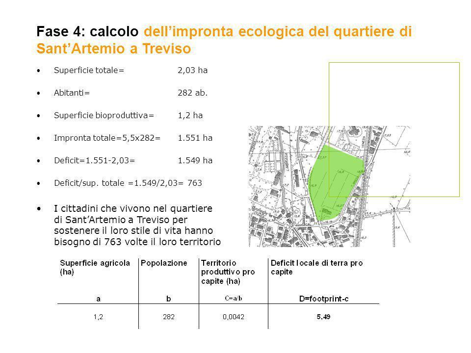 Fase 4: calcolo dellimpronta ecologica del quartiere di SantArtemio a Treviso Superficie totale= 2,03 ha Abitanti= 282 ab. Superficie bioproduttiva=1,