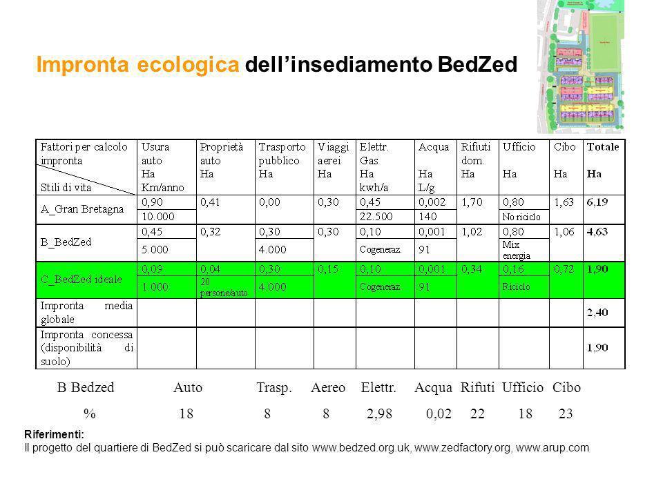 Impronta ecologica dellinsediamento BedZed B Bedzed Auto Trasp. Aereo Elettr. Acqua Rifuti Ufficio Cibo % 18 8 8 2,98 0,02 22 18 23 Riferimenti: Il pr