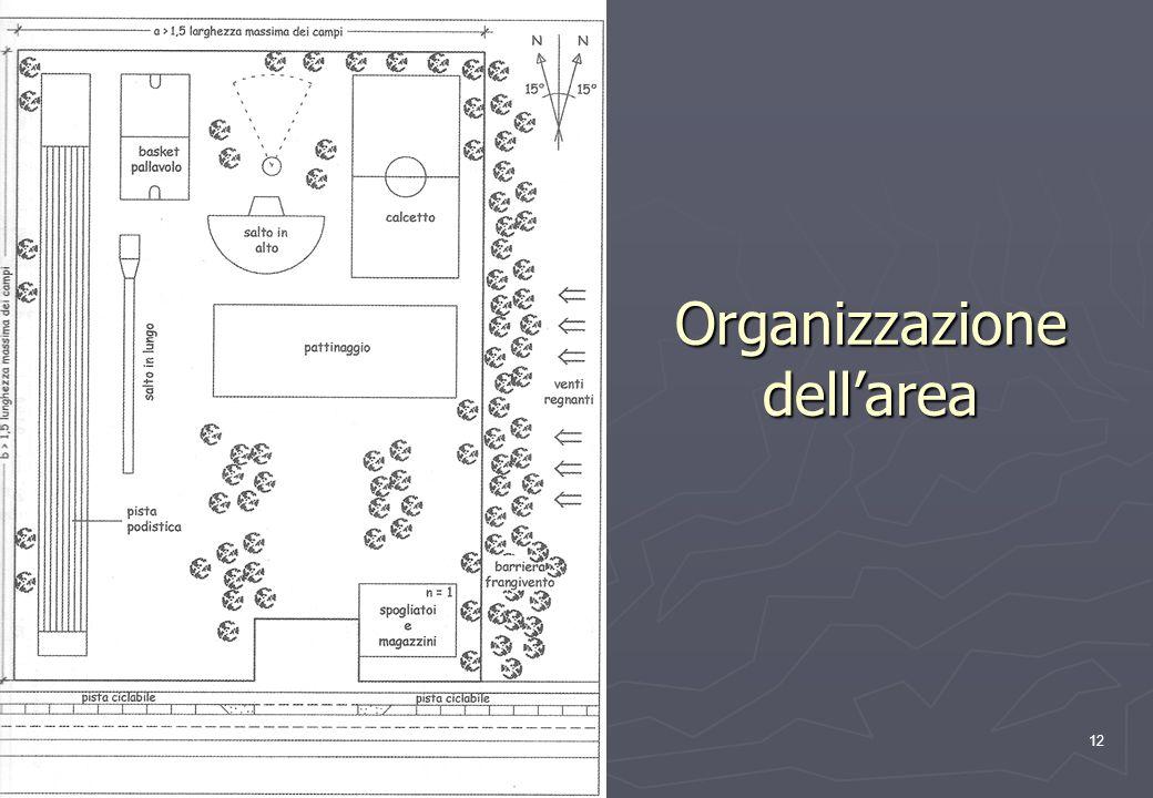 12 Organizzazione dellarea