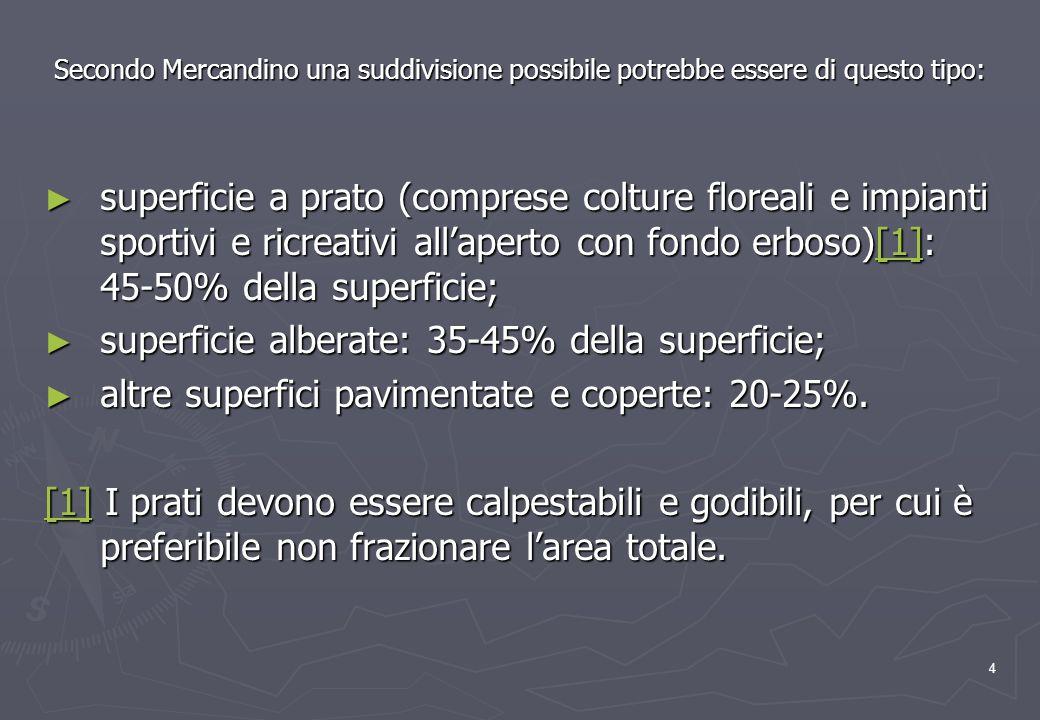 4 Secondo Mercandino una suddivisione possibile potrebbe essere di questo tipo: superficie a prato (comprese colture floreali e impianti sportivi e ricreativi allaperto con fondo erboso)[1]: 45-50% della superficie; superficie a prato (comprese colture floreali e impianti sportivi e ricreativi allaperto con fondo erboso)[1]: 45-50% della superficie;[1] superficie alberate: 35-45% della superficie; superficie alberate: 35-45% della superficie; altre superfici pavimentate e coperte: 20-25%.