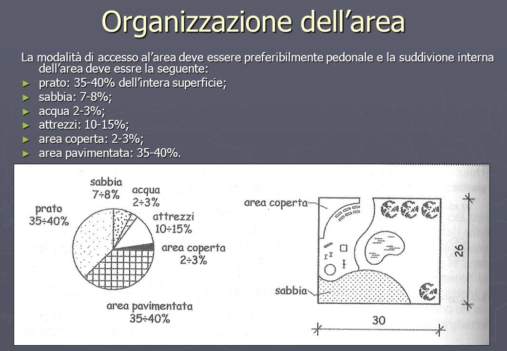7 Organizzazione dellarea La modalità di accesso alarea deve essere preferibilmente pedonale e la suddivione interna dellarea deve essre la seguente: prato: 35-40% dellintera superficie; prato: 35-40% dellintera superficie; sabbia: 7-8%; sabbia: 7-8%; acqua 2-3%; acqua 2-3%; attrezzi: 10-15%; attrezzi: 10-15%; area coperta: 2-3%; area coperta: 2-3%; area pavimentata: 35-40%.