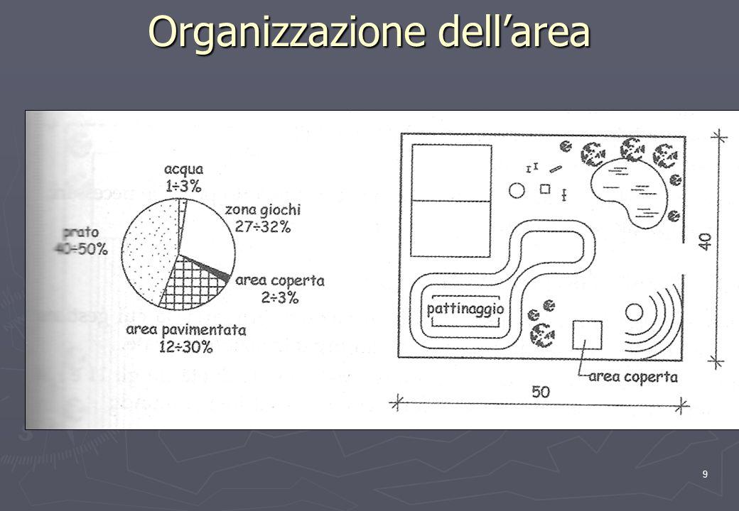 9 Organizzazione dellarea
