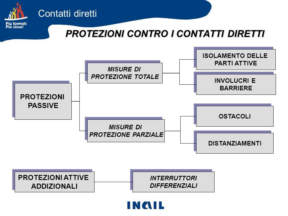 PROTEZIONI CONTRO I CONTATTI DIRETTI PROTEZIONI PASSIVE PROTEZIONI PASSIVE DISTANZIAMENTI INTERRUTTORI DIFFERENZIALI INTERRUTTORI DIFFERENZIALI MISURE