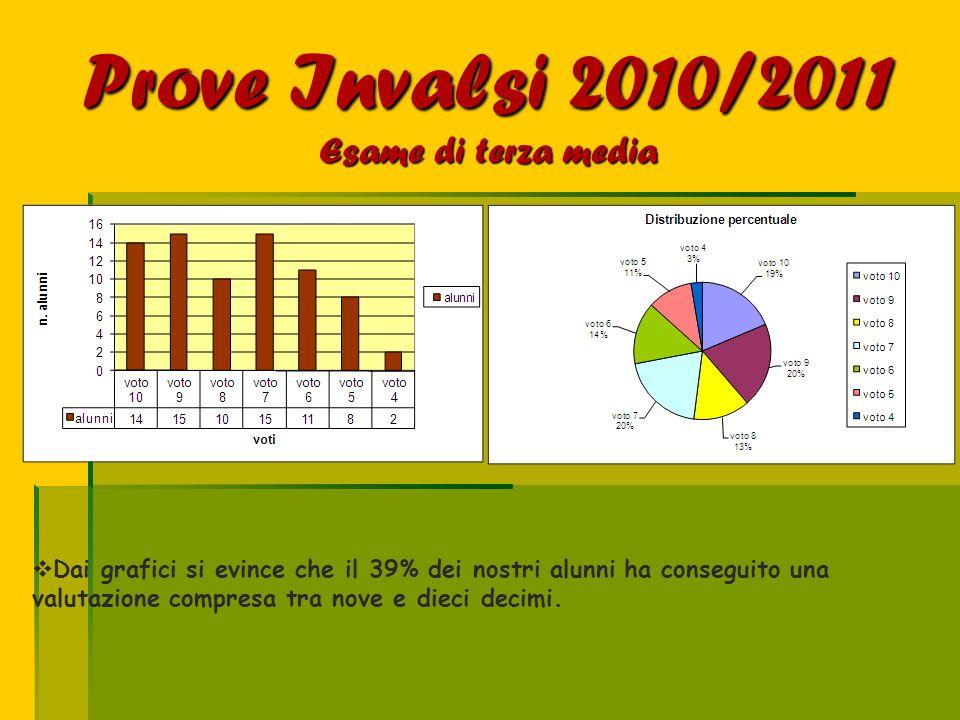 Prove Invalsi 2010/2011 Esame di terza media Dai grafici si evince che il 39% dei nostri alunni ha conseguito una valutazione compresa tra nove e diec