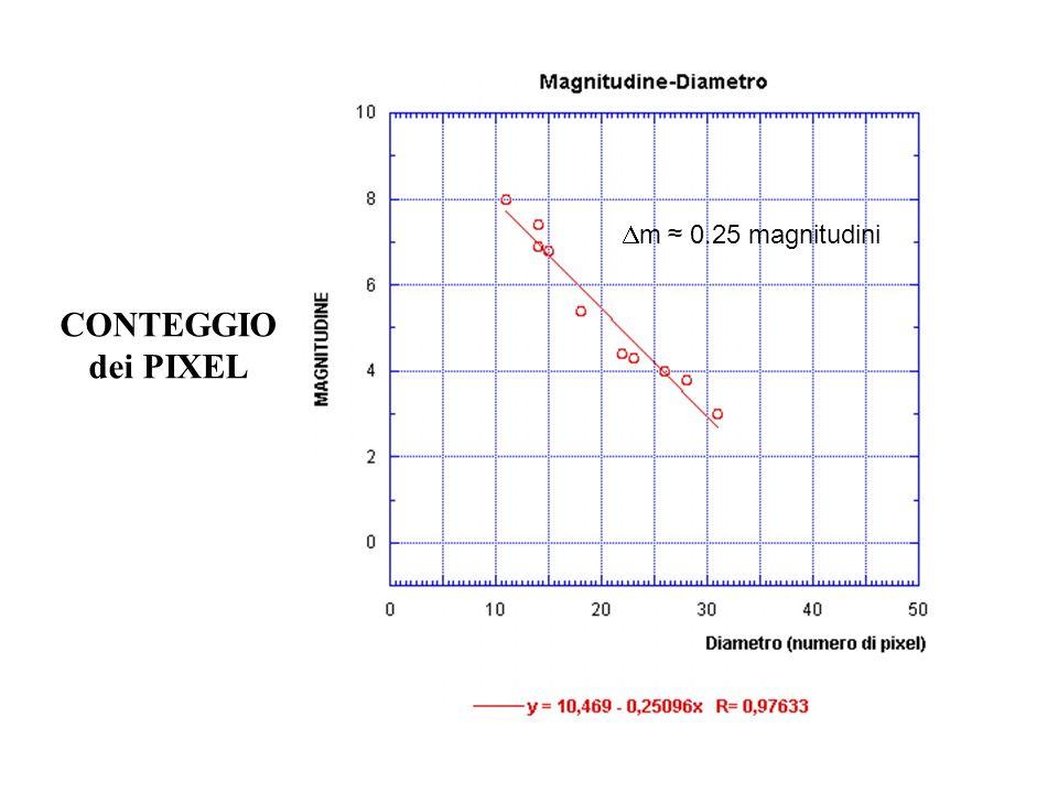 CONTEGGIO dei PIXEL m 0.25 magnitudini