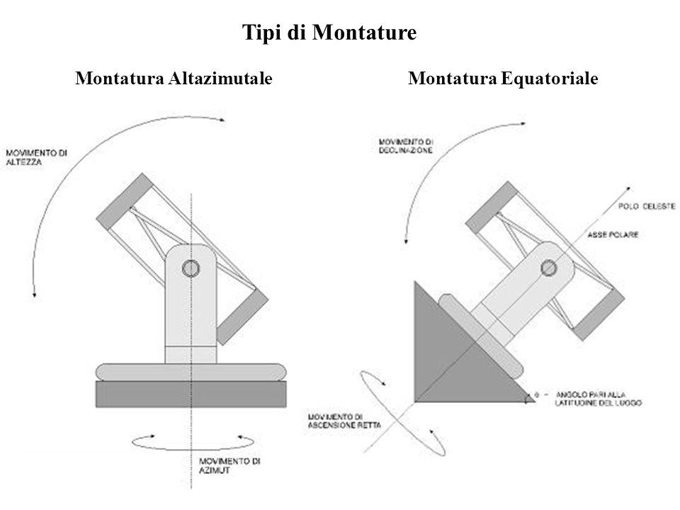 Montatura AltazimutaleMontatura Equatoriale Tipi di Montature